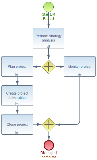 1. Perform strategy analysis 2a-4a. Monitor Project 2b. Plan project 3b. Create project deliverables 4b. Close project