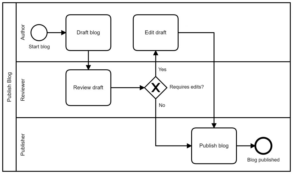 Publish Blog Process (Simplified)